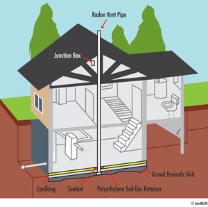 Passive Radon System