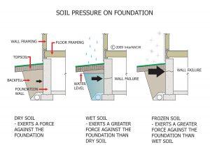 Soil Pressure on Foundation